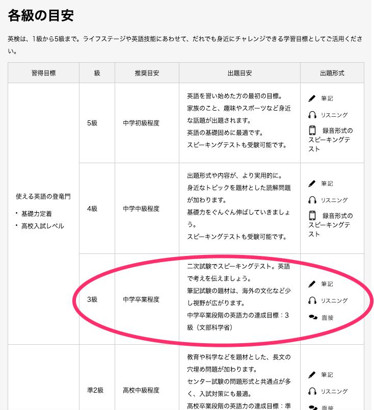 英検3級レベル