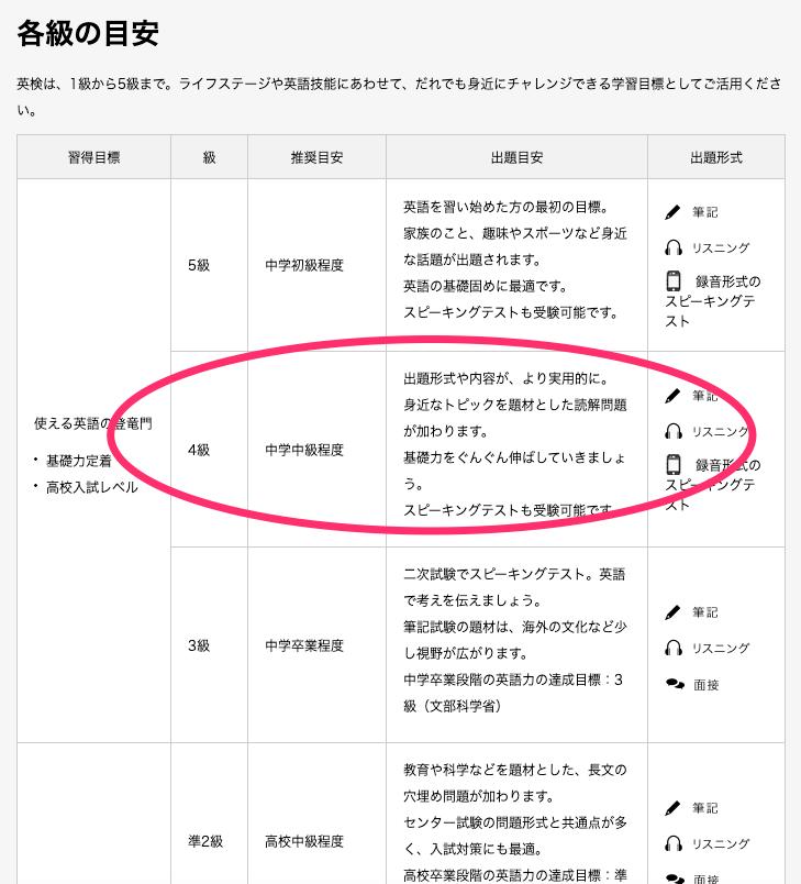 英検4級レベル