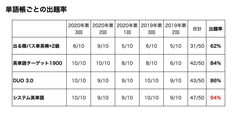英検2級単語帳ごとの出題率