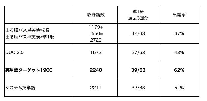 英検®準1級出題率