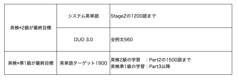 英検®2級単語帳まとめ