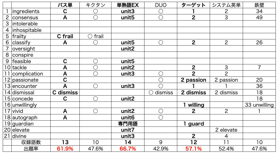 英検準1級単語帳別出題率