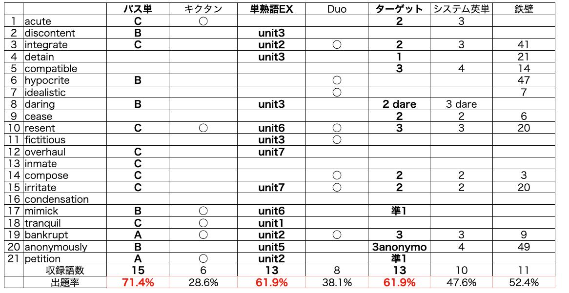 英検準1級単語帳別出題率03