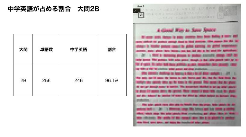 中学英語が占める割合