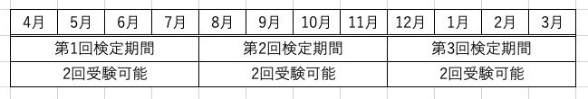 英検SCBTの受験回数